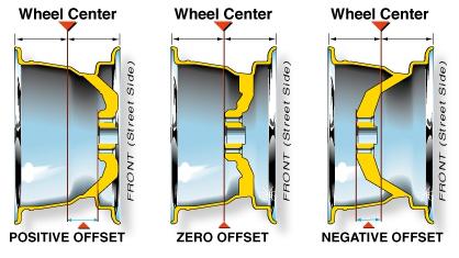 wheel offset, wheel backspacing, wheel size
